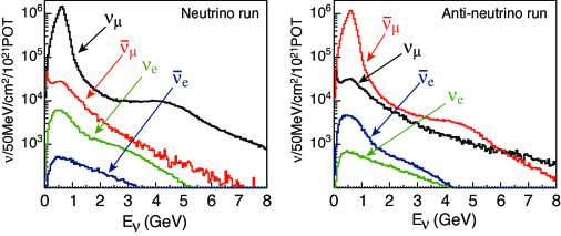 Expected neutrino flux at Hyper-K. Left: neutrino mode, right: anti-neutrino mode.