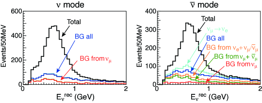 Reconstructed neutrino energy distribution of the