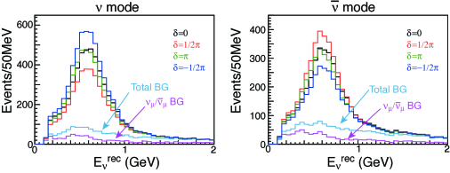Top: Reconstructed neutrino energy distribution for several values of