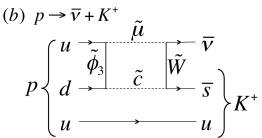 Examples of Feynman diagrams for particular nucleon decay modes. The left panel shows a proton decaying into a positron and a neutral pion via exchange of a super-heavy gauge boson