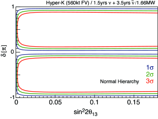 Sensitivity to CP violation. Blue, green, and red lines correspond to 1, 2, and 3