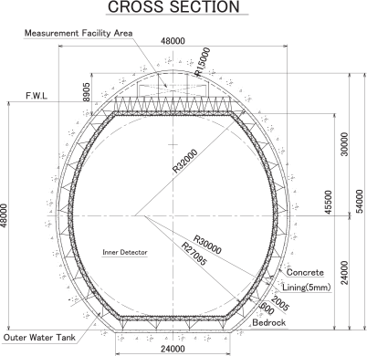 Cross section view of the Hyper-Kamiokande detector.