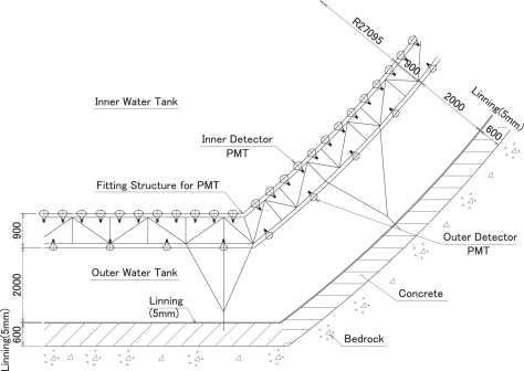 Cross section view of the outer detector.