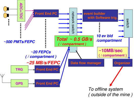 Schematic diagram of the data acquisition system.