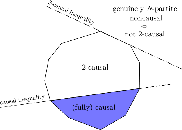 Sketch of the fully causal and 2-causal polytopes (the shading should be interpreted as indicating that the latter contains the former). The vertices of the polytopes correspond to deterministic fully causal and 2-causal correlations, and their facets correspond to causal and 2-causal inequalities, respectively. Correlations that are outside of the fully causal polytope are simply noncausal; correlations that are outside of the 2-causal polytope are genuinely
