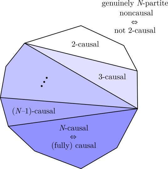 Sketch of the full hierarchy of nested