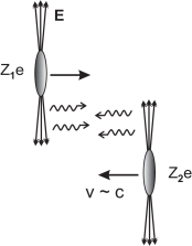 Highly energetic charged particles have Lorentz contracted electric fields. The interaction of these fields can be replaced by the interaction of real (or quasi-real) photons.