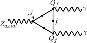 "A ""problematic"" fermion triangle diagram that could introduce an anomaly."