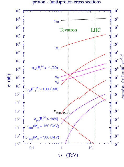 Cross sections for various processes at hadron colliders as a function of center of mass energy