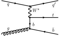 Representative Feynman diagrams for electroweak single top quark production: (a)