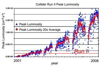 Left: Peak luminosities achieved at RunII Tevatron versus time