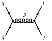 Leading order Feynman diagrams for top quark pair production: (a) quark-antiquark annihilation and (b) gluon-gluon fusion.
