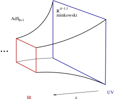 The extra ('radial') dimension of the bulk is the resolution scale of the field theory. The left figure indicates a series of block spin transformations labelled by a parameter