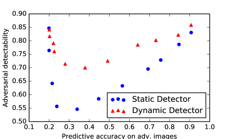 Illustration of detectability versus classification accuracy of a dynamic adversary for different values of