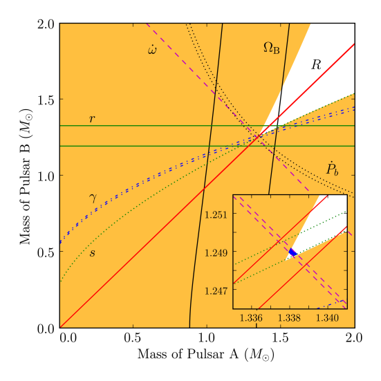 'Mass–mass' diagram showing the observational constraints on the masses of the neutron stars in the double pulsar system J0737