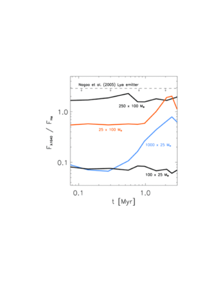 IMF diagnostics in the first galaxies. Shown is the flux ratio in the HeII1640Åto H