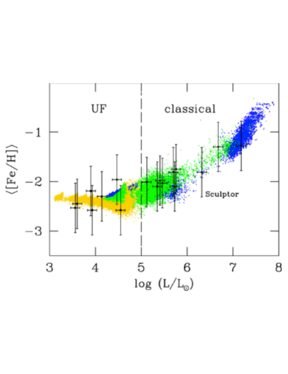 Stellar archaeology with dwarf galaxies. Shown are average Fe abundances vs. total luminosities for dwarf galaxies as predicted by a semi-analytical merger tree model. Different colors indicate the baryon fraction at the time of formation, expressed relative to the cosmic mean: