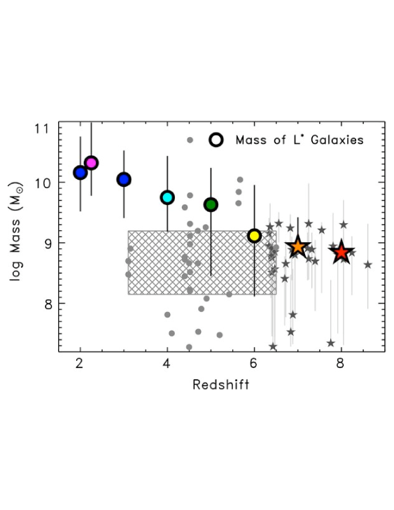 Stellar mass of high-redshift galaxies. The colored symbols represent data for LBGs with characteristic luminosity (