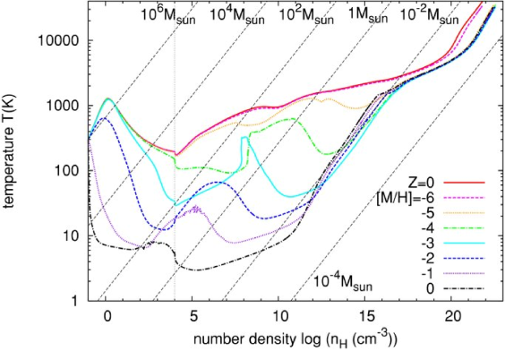 Thermal evolution of pre-stellar gas with various metallicities. The constant Jeans masses are indicated by the dashed lines. Characteristic temperature dips are caused by cooling due to atomic line cooling at low densities, molecular cooling at intermediate densities, and dust thermal emission at high densities. Adopted from Omukai, Hosokawa & Yoshida (2010).