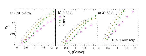 Transverse momentum dependence of particle identified elliptic flow parameters in 0-80%, 0-30% and 30-80% centrality from STAR Collaboration. Violation of mass ordering is clearly seen below