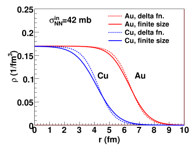 Nuclear density as a function of nuclear radius. Solid lines show nuclear density distribution for gold and copper nuclei in which a finite nucleon profile is implemented and positions of nucleons are sampled according to the Woods-Saxon distribution with default parameter sets. Dashed lines show the Woods-Saxon distribution with default parameter sets.
