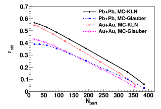"""The second order anisotropy with respect to participant plane (model """"B"""") in Au+Au and U+U collisions at"""