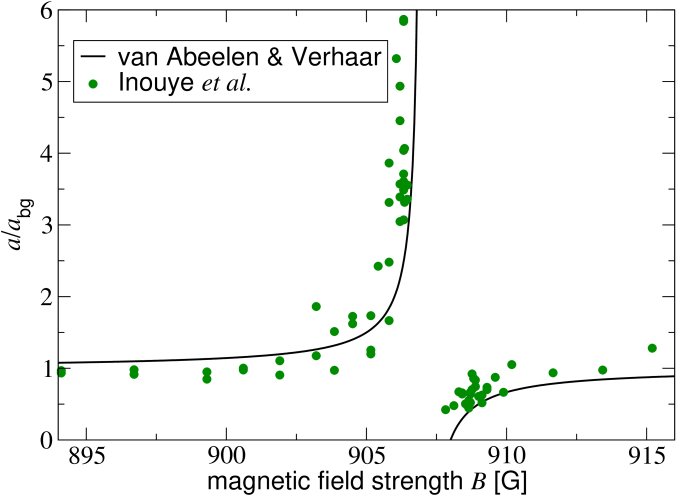 (Colour in online edition) Order of magnitude variation of the scattering length,
