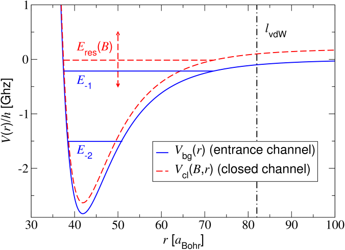 (Colour in online edition) Scheme of the entrance (solid curve) and closed channel (dashed curve) potentials associated with a model representation of the 155 G zero energy resonance of