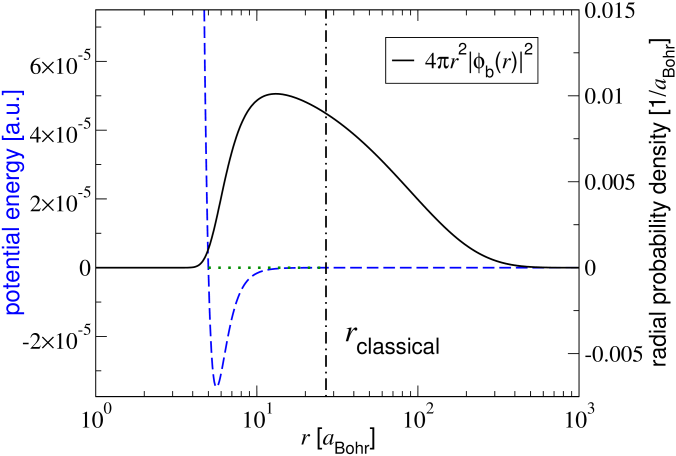 (Colour in online edition) Helium dimer interaction potential (dashed curve)