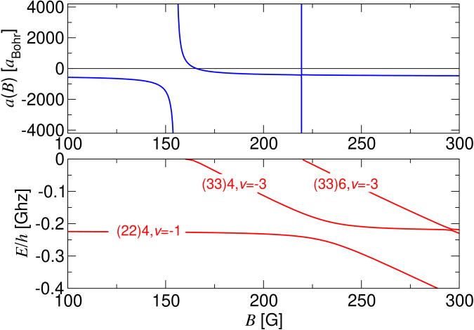 (Colour in online edition) Scattering length (upper panel) and bound state energy levels (lower panel) versus