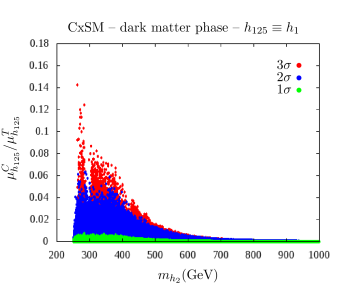 The fraction of chain decays to the total signal rate in the dark phase of the CxSM (left) and in the broken phase of the RxSM (right): The colour code is the same as in Fig.