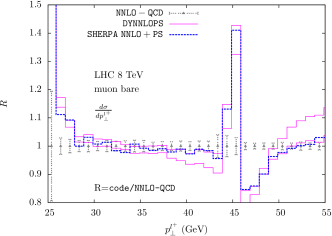 Higher-order QCD effects, expressed in units of NNLO QCD, due to the matching of resummed and fixed order results, in codes with NNLO accuracy, for the process