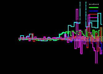 Tuned comparison of the muon and muon neutrino transverse momentum distributions in
