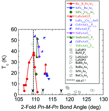 (Color online) Superconducting transition onset temperature