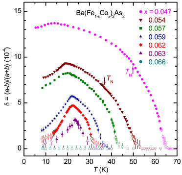 (Color online) Orthorhombic distortion