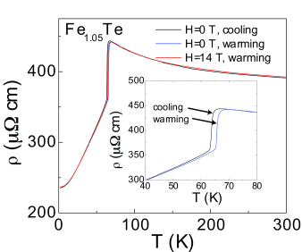 (Color online) Electrical resistivity