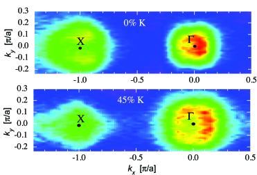 (Color online) The Fermi surfaces of Ba