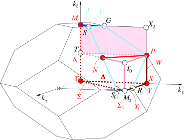 (Color online) Topology of the first Brillouin zones (BZ) for the body-centered-tetragonal (bct) space group