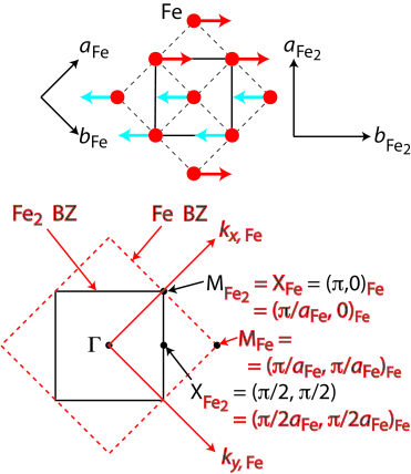 (Color online) Relationships between a mixture of in-plane Brillouin zone notations used for FeTe in Ref.