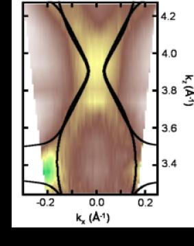 (Color online) Fermi surface contours in the