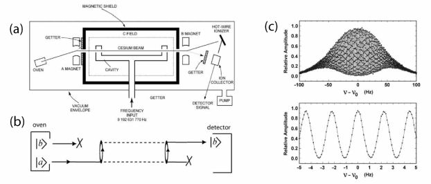 (a) Ramsey's separated oscillatory fields experiment