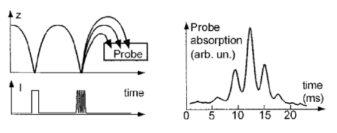 Diffraction in time from a pulsed mirror. (a) schematic of the experiment, showing atom trajectories and a trace indicating when the mirror was switched on. The first pulse acts as a slit in time, the second pulse is modulated so that it acts as a grating in time. (b) the diffraction pattern in time manifests as different energy components in the resulting atomic beam. Figure from
