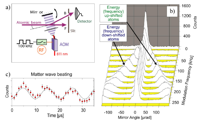 (color online) Frequency shifter for matter waves. (a) A time-modulated light crystal causes diffraction in time and space. (b) Rocking curves show how the Bragg angle for frequency-shifted matter waves is controlled by the grating modulation frequency. (c) Beating between frequency shifted and unshifted matter waves. Figure from