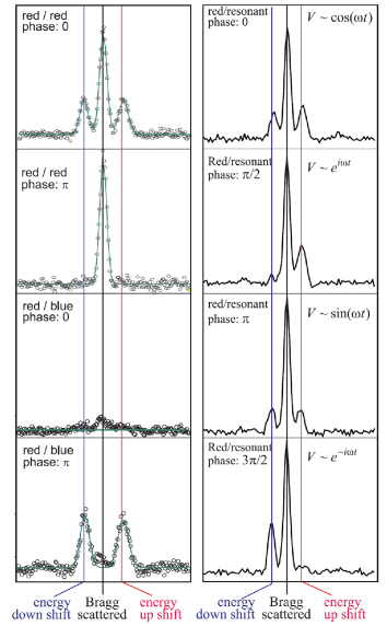 (color online) Diffraction in time from two superimposed light crystals with a controlled relative phase between the modulations. (Left) two off-resonant light crystals are superimposed. The relative phase of the temporal modulation controls the intensity of the frequency shifted and unshifted Bragg beams. (Right) an on-resonant and an off-resonant crystal are superimposed. The relative phase controls the time-dependent potential. For phase