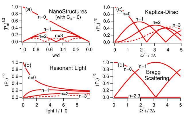 Summary of diffraction efficiency for atoms