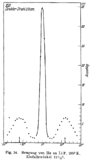Historic data showing diffraction of He atoms from a LiF crystal surface