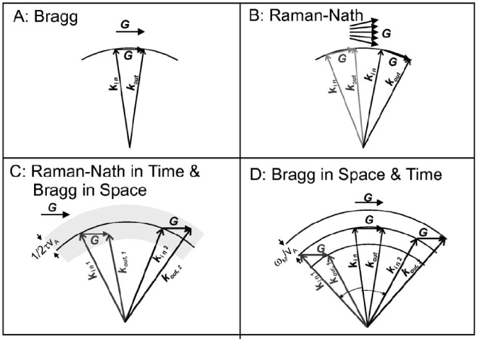 Momentum diagrams for cases: (A) A thick grating, (B) A thin grating, (C) A thick pulsed grating (D) A thick harmonically modulated grating.