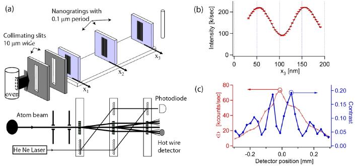 (color online) Three grating Mach-Zehnder atom interferometers. (a) Atom Interferometer setup used in