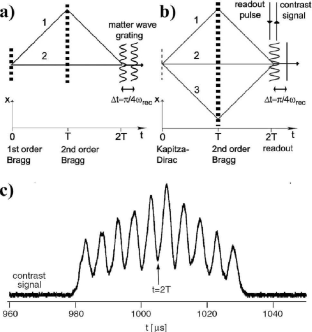 Contrast interferometry. (a) Space-time representation of a two-path interferometer that is sensitive to the photon recoil phase. (b) The three-path geometry. The overall fringes have large contrast at