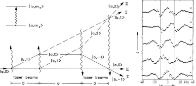 Ramsey-Bordé Interferometer. (Left) In the first interaction zone the matter wave is coherently split into two partial waves with internal states